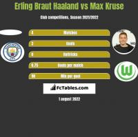 Erling Braut Haaland vs Max Kruse h2h player stats