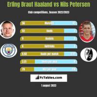 Erling Braut Haaland vs Nils Petersen h2h player stats