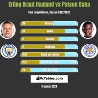 Erling Braut Haaland vs Patson Daka h2h player stats