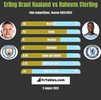Erling Braut Haaland vs Raheem Sterling h2h player stats