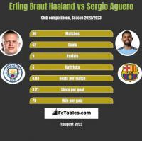 Erling Braut Haaland vs Sergio Aguero h2h player stats