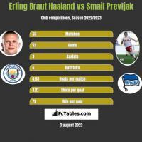 Erling Braut Haaland vs Smail Prevljak h2h player stats
