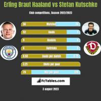 Erling Braut Haaland vs Stefan Kutschke h2h player stats