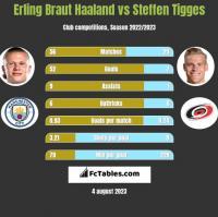 Erling Braut Haaland vs Steffen Tigges h2h player stats
