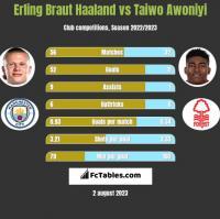 Erling Braut Haaland vs Taiwo Awoniyi h2h player stats