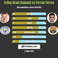 Erling Braut Haaland vs Ferran Torres h2h player stats
