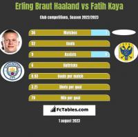 Erling Braut Haaland vs Fatih Kaya h2h player stats