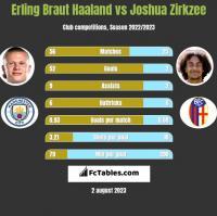 Erling Braut Haaland vs Joshua Zirkzee h2h player stats