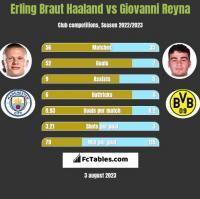 Erling Braut Haaland vs Giovanni Reyna h2h player stats