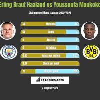 Erling Braut Haaland vs Youssoufa Moukoko h2h player stats