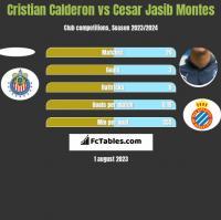Cristian Calderon vs Cesar Jasib Montes h2h player stats