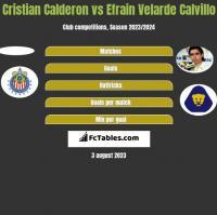 Cristian Calderon vs Efrain Velarde Calvillo h2h player stats