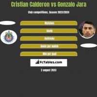 Cristian Calderon vs Gonzalo Jara h2h player stats
