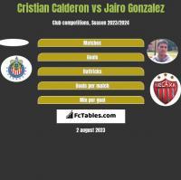 Cristian Calderon vs Jairo Gonzalez h2h player stats