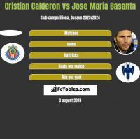 Cristian Calderon vs Jose Maria Basanta h2h player stats