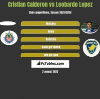 Cristian Calderon vs Leobardo Lopez h2h player stats