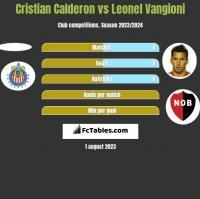 Cristian Calderon vs Leonel Vangioni h2h player stats