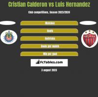 Cristian Calderon vs Luis Hernandez h2h player stats
