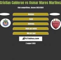 Cristian Calderon vs Osmar Mares Martinez h2h player stats