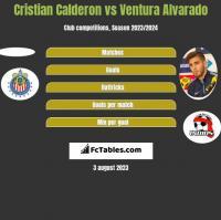 Cristian Calderon vs Ventura Alvarado h2h player stats