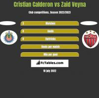 Cristian Calderon vs Zaid Veyna h2h player stats