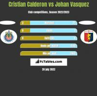 Cristian Calderon vs Johan Vasquez h2h player stats