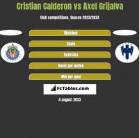 Cristian Calderon vs Axel Grijalva h2h player stats