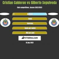Cristian Calderon vs Gilberto Sepulveda h2h player stats