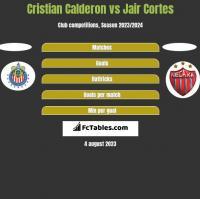 Cristian Calderon vs Jair Cortes h2h player stats