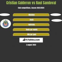 Cristian Calderon vs Raul Sandoval h2h player stats