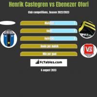 Henrik Castegren vs Ebenezer Ofori h2h player stats