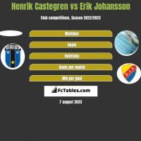 Henrik Castegren vs Erik Johansson h2h player stats