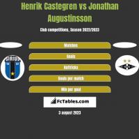 Henrik Castegren vs Jonathan Augustinsson h2h player stats