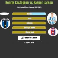 Henrik Castegren vs Kasper Larsen h2h player stats