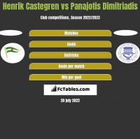 Henrik Castegren vs Panajotis Dimitriadis h2h player stats