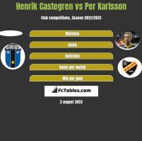 Henrik Castegren vs Per Karlsson h2h player stats