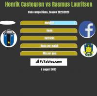 Henrik Castegren vs Rasmus Lauritsen h2h player stats