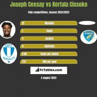 Joseph Ceesay vs Kerfala Cissoko h2h player stats