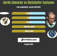Curtis Edwards vs Christoffer Carlsson h2h player stats