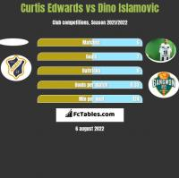 Curtis Edwards vs Dino Islamovic h2h player stats