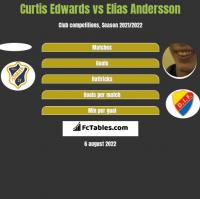 Curtis Edwards vs Elias Andersson h2h player stats