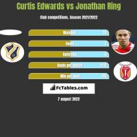 Curtis Edwards vs Jonathan Ring h2h player stats