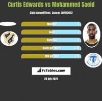 Curtis Edwards vs Mohammed Saeid h2h player stats