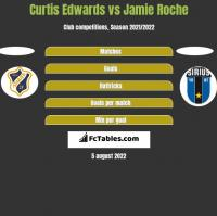 Curtis Edwards vs Jamie Roche h2h player stats