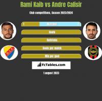 Rami Kaib vs Andre Calisir h2h player stats