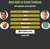 Rami Kaib vs David Faellman h2h player stats
