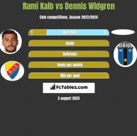 Rami Kaib vs Dennis Widgren h2h player stats