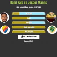 Rami Kaib vs Jesper Manns h2h player stats