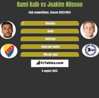 Rami Kaib vs Joakim Nilsson h2h player stats