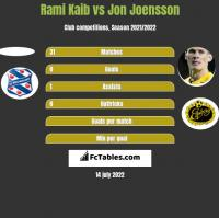 Rami Kaib vs Jon Joensson h2h player stats